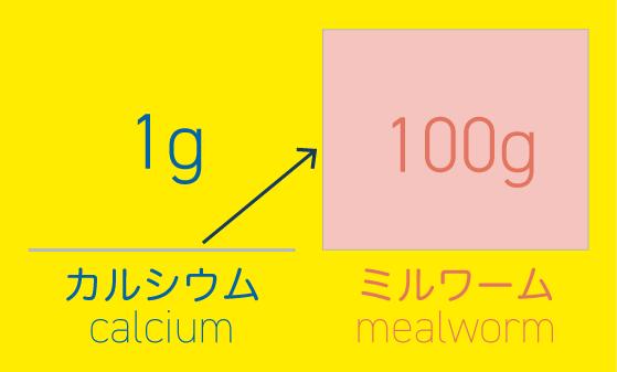 ミルワーム100gに対してカルシウムを1g添加